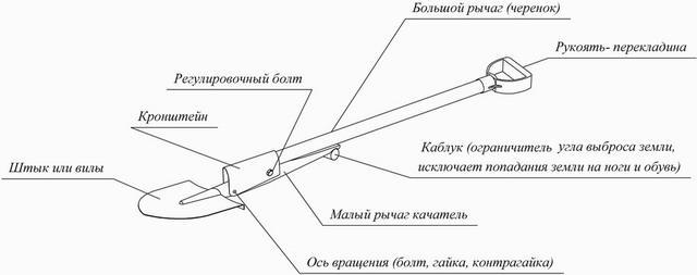 Архимедова лопата чертеж с описанием